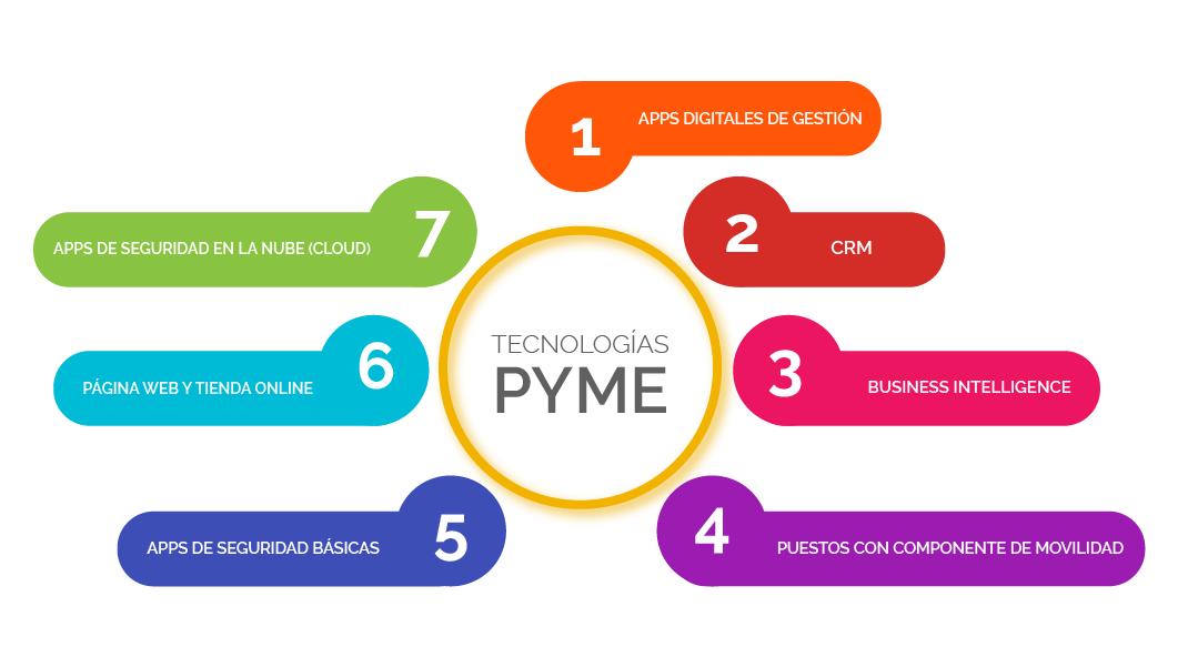 tecnologías para pymes