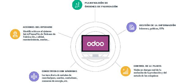 ODOO System